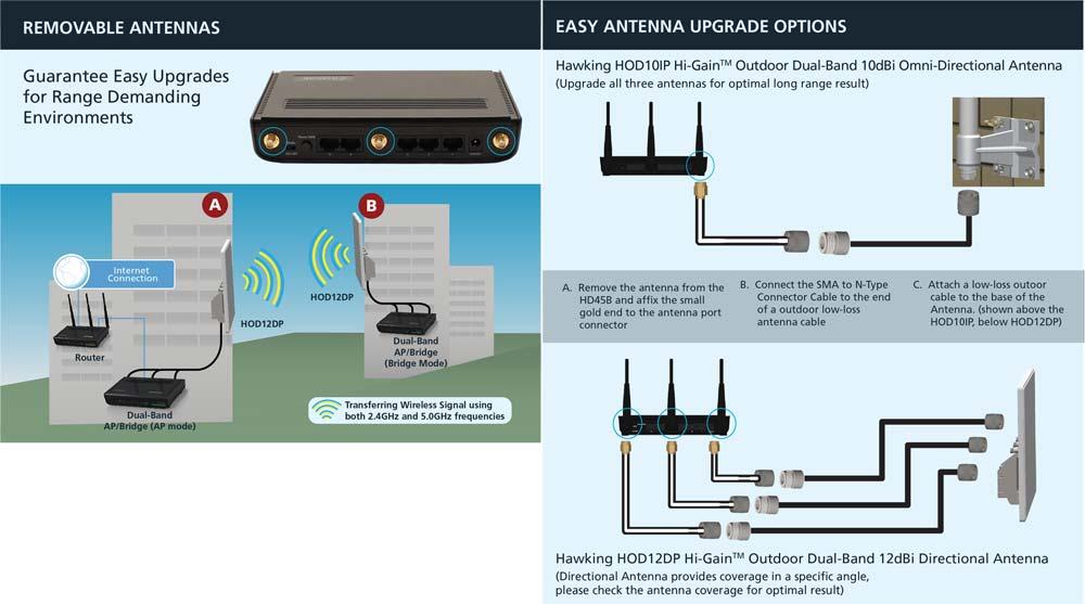 Amazon.com: Hawking Technology Hi-Gain Dual-Band Wireless-N Access ...