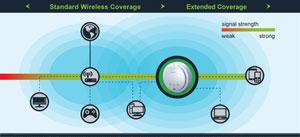 Hawking Hi-Gain Wireless-300N Multi-Function Extender Pro