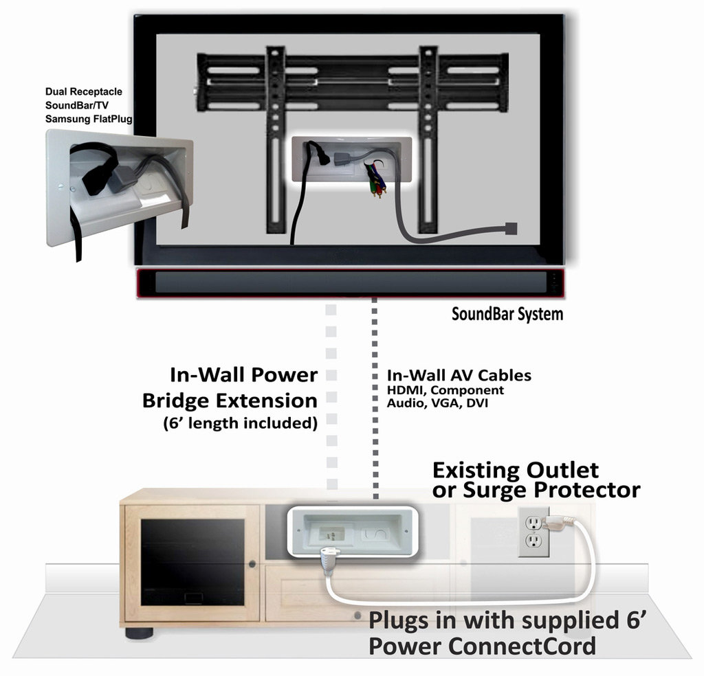 Provides power for HDTV and wall mounting SoundBar systems. - Amazon.com: PowerBridge Solutions LP2D UltraSlim Low-Profile