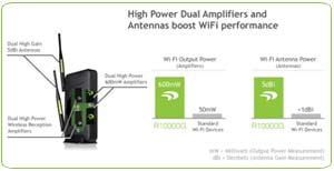 Amped Wireless: Coverage Comparison