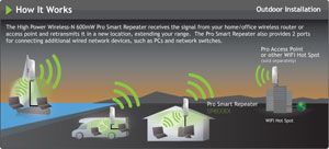 Amped Wireless SR600EX: How it Works Outdoor Installation