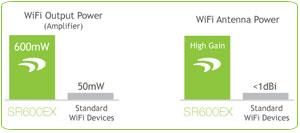Amped Wireless SR600EX