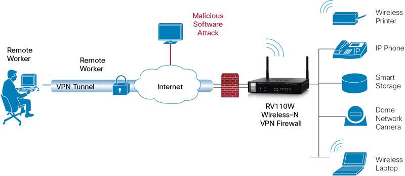 VPN Firewalls