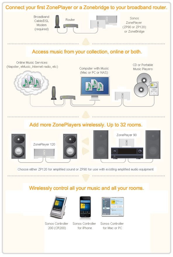 sonos diagram 2 lg amazon com sonos zp80 digital music system bundle (discontinued sonos connect amp wiring diagram at gsmx.co
