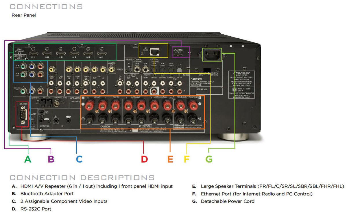 Amazon.com: Pioneer VSX-1120-K 7.1 Home Theater Receiver