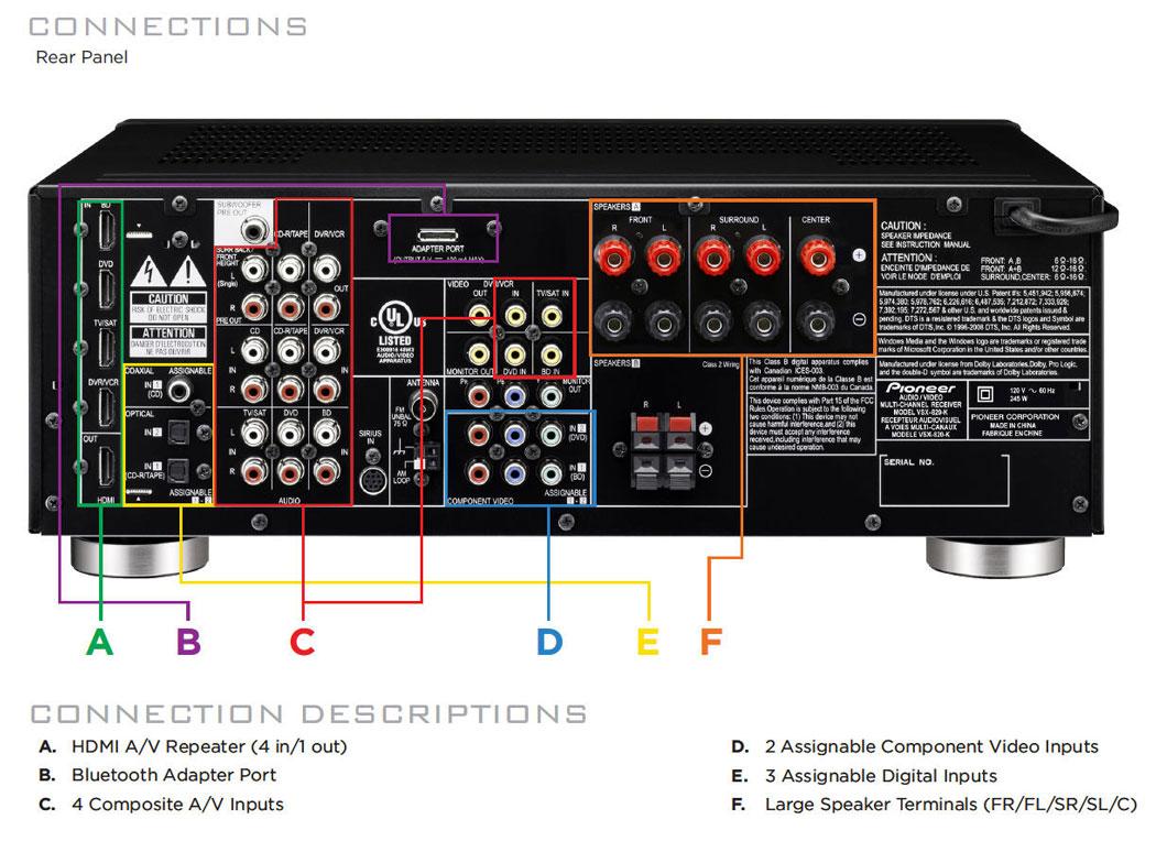 pioneer vsx receiver wiring diagrams pioneer vsx