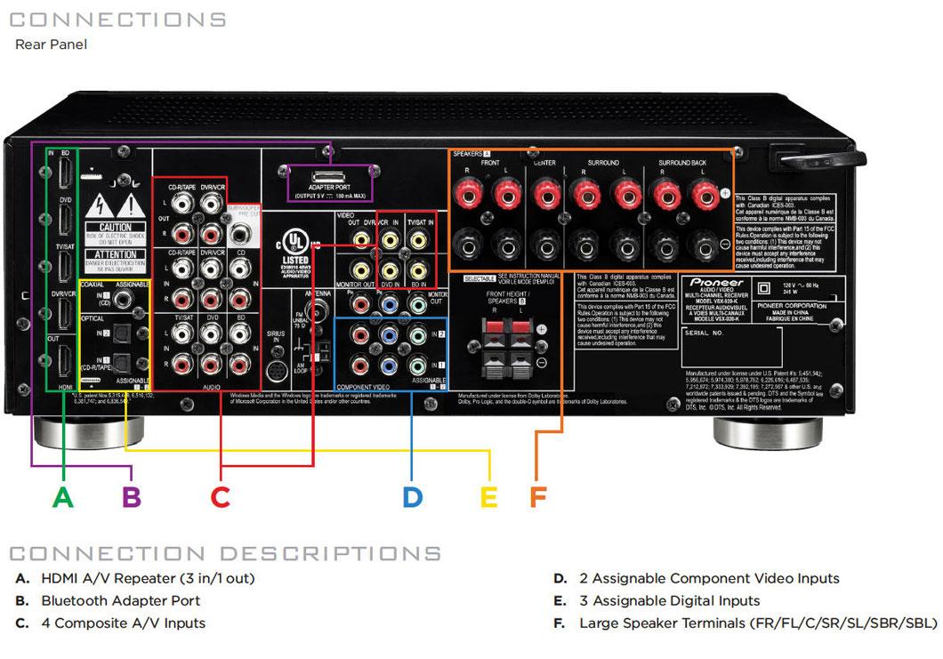 Amazon.com: Pioneer VSX-920-K 7.1 Home Theater Receiver
