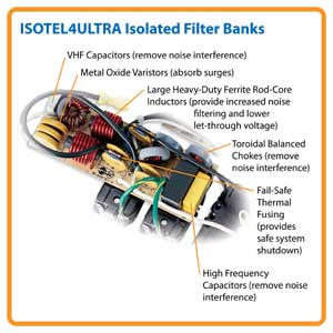 ISOTEL4ULTRA Exclusive Isolated Filter Banks