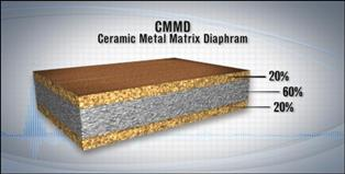 CMMD is a sandwich material of aluminum and ceramic.