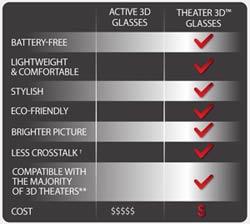 VIZIO 3D Comparison