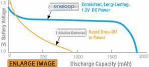 eneloop maintains consistently High Voltage Leve