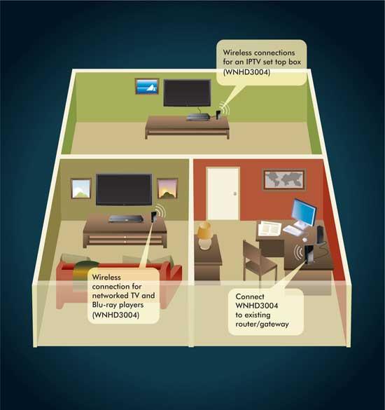 Amazon.com: NETGEAR 3DHD Wireless Home Theater Networking Kit ...
