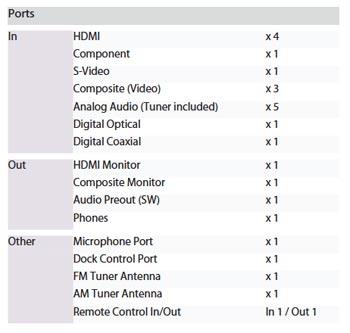 Denon AVR-1611 ports
