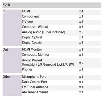 Denon AVR-591 ports