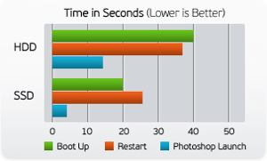 SSD speed compare