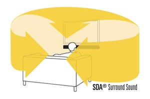 SDA Surround Sound