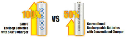 SANYO vs Conventional chargers