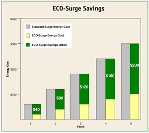 ECO-Surge Savings