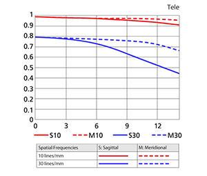 17-55mm Tele MTF Chart
