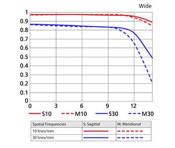 55-200mm Wide MTF Chart