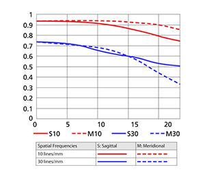 35mm MTF Chart
