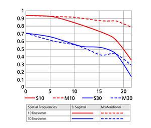 24mm MTF Chart