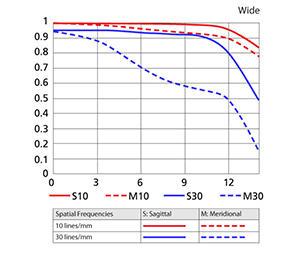 18-200mm Wide MTF Chart