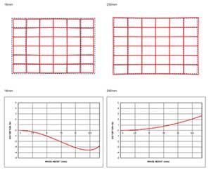 Distortion Chart
