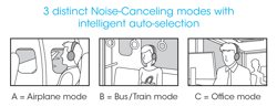 Automatic ambient noise canceling.