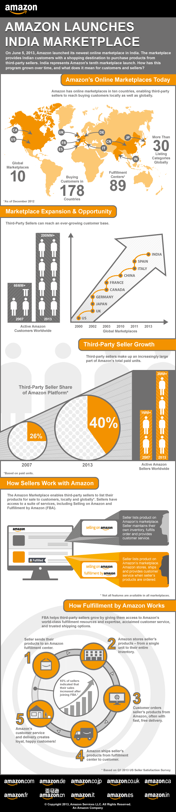 Amazon launches India marketplace