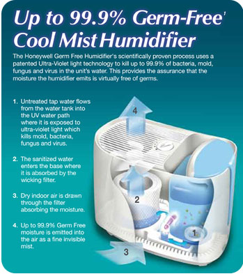 Germ Free Humidifier