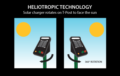 Solar charger rotates on T-Post to face the sun