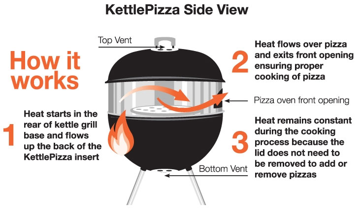 Amazon Com Made In Usa Kettlepizza Basic Pizza Oven Kit