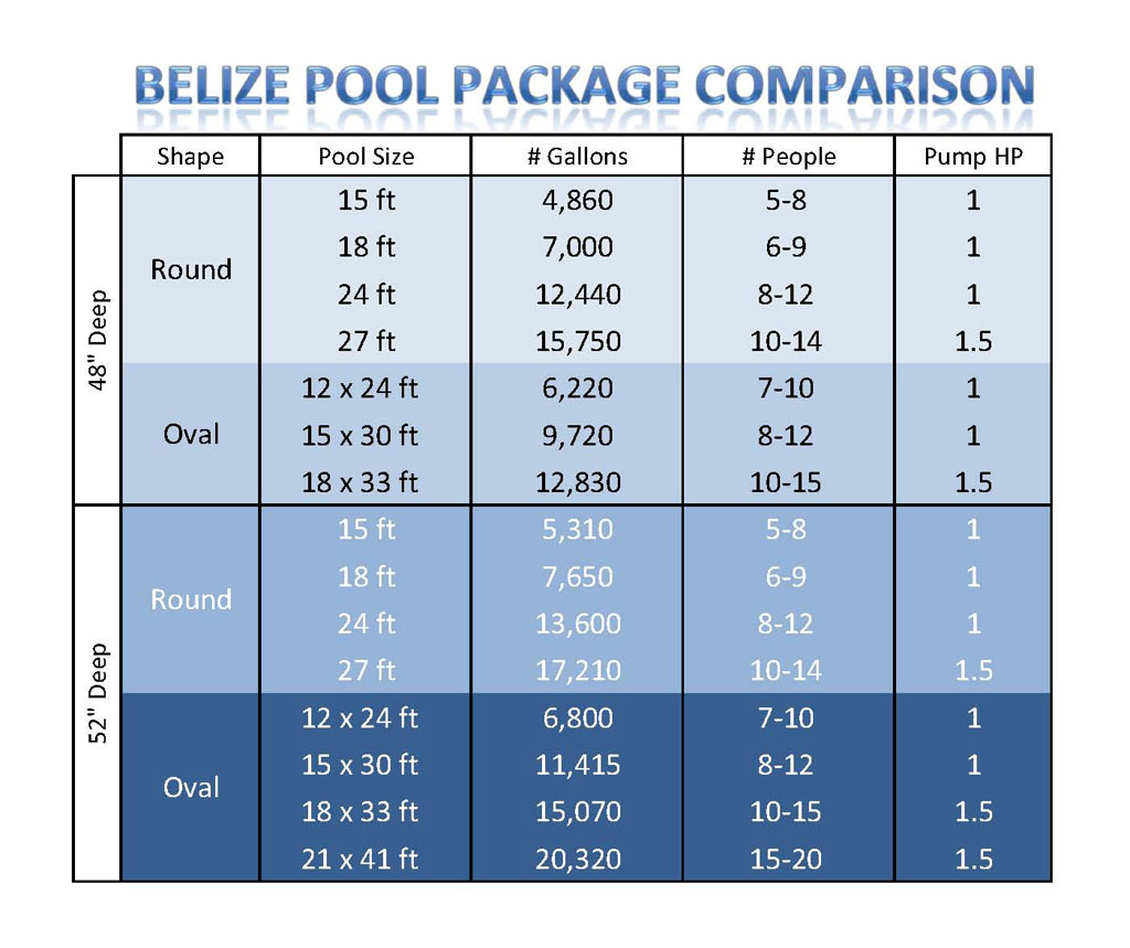Blue wave belize 18 feet round 48 inch deep 6 - How deep is the average swimming pool ...