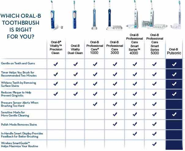 Which Oral-B Toothbrush is right for you? - Oral-B® Vitality™ Precision Clean - Oral-B Vitaliy Dual Clean - Oral-B Professional Care® 1000 - Oral-B Professional Care® 3000 - Oral-B professioanl Care Smart Series™ 4000 - Oral-B Professional Care Smart Series 5000 - Oral-B Pulsonic | Gentle on Teeth and Gums - Timer Helps You Brush for Recommended Two Mnutes - Whites teeth by Removing Surface Stains - Reduces Plaque to Help Reduce Gingivitis - Pressure SensorAlerts When Brushing Too Hard -Sensitive Mode for More Gentle Cleaning - Polish Mode Removes Stains - In-Handle Smart Display Provides Feedback for Better Brushing - Wireless SmartGuide™ Helps maximize your routine