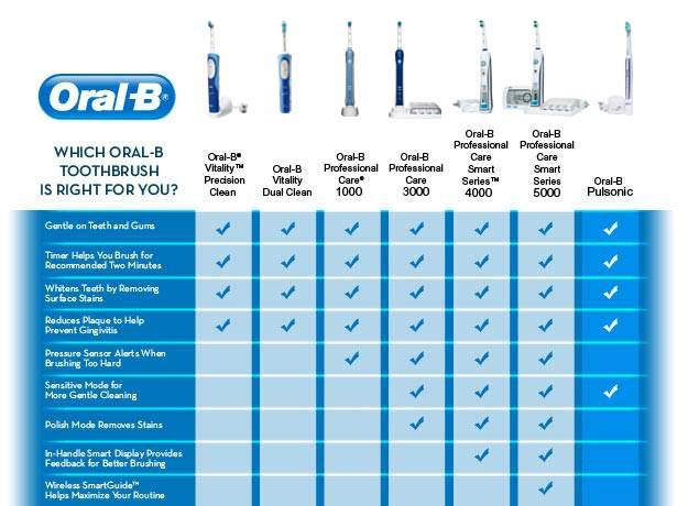 Post  Oral-B Professional Care SmartSeries 4000 Electric Rechargeable c68572fab873c