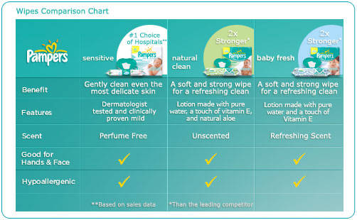 Amazon Com Pampers Sensitive Wipes Hard Case Travel Pack
