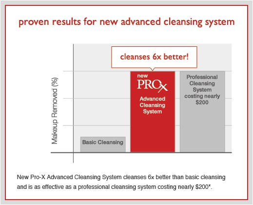 proven result for a new adanced cleasing system
