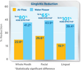 Reduce gingivitis with a Waterpik Water Flosser
