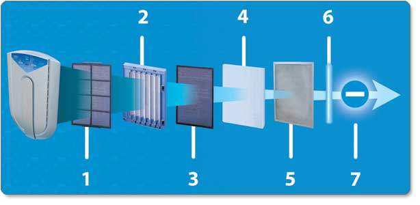 Seven Types of Filtration for Cleaner Air
