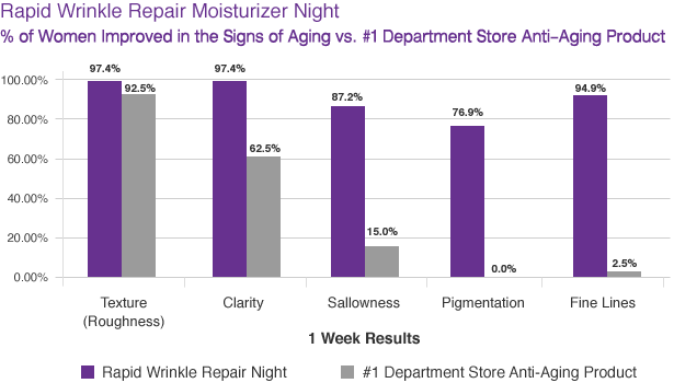 Comparing the efficacy of Rapid Wrinkle Repair Moisturizer Night