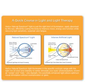 Verilux SmartLight Productivity Lamp EyeChart