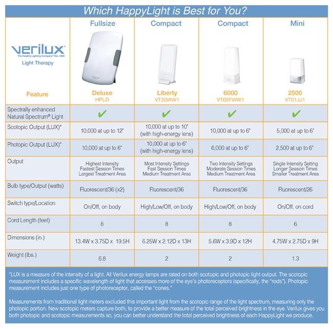 Amazon.com: HappyLight Compact Energy Lamp: Health ...