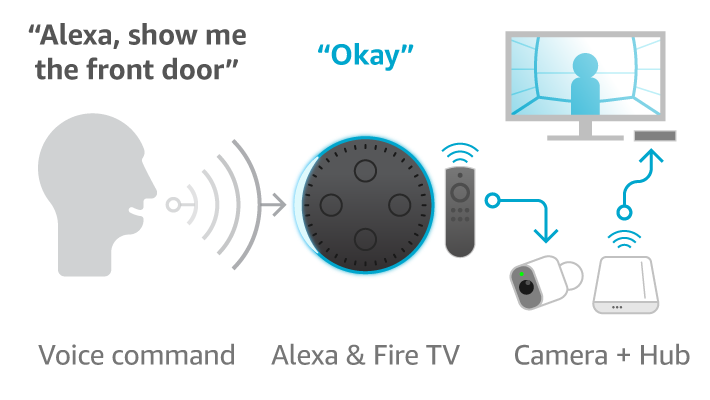 Diagram of Alexa and hub integration for Alexa voice control