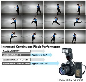 Increased Continuous Flash Performance of the Speedlite 600EX II-RT