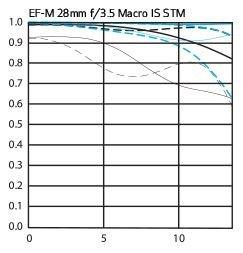 EF-M 28mm f/3.5 Macro IS STM: MTF Chart