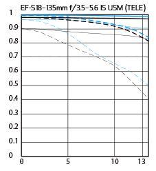 EF-S 18–135mm f/3.5–5.6 IS USM