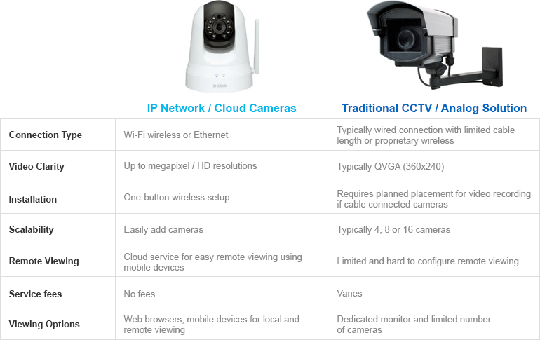security cameras guide   amazon com