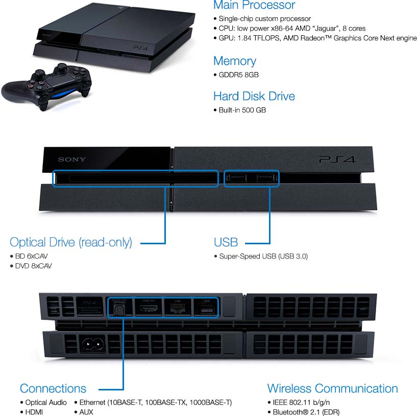 ps3 connections diagram with B014u0grxe on Watch moreover 60397 Cost Of Building A Ps4 additionally Xbox Controller Board Diagram likewise 202556 How To Connect Creative Inspire T6060 To TV moreover Xbox One Bind On Diagram.