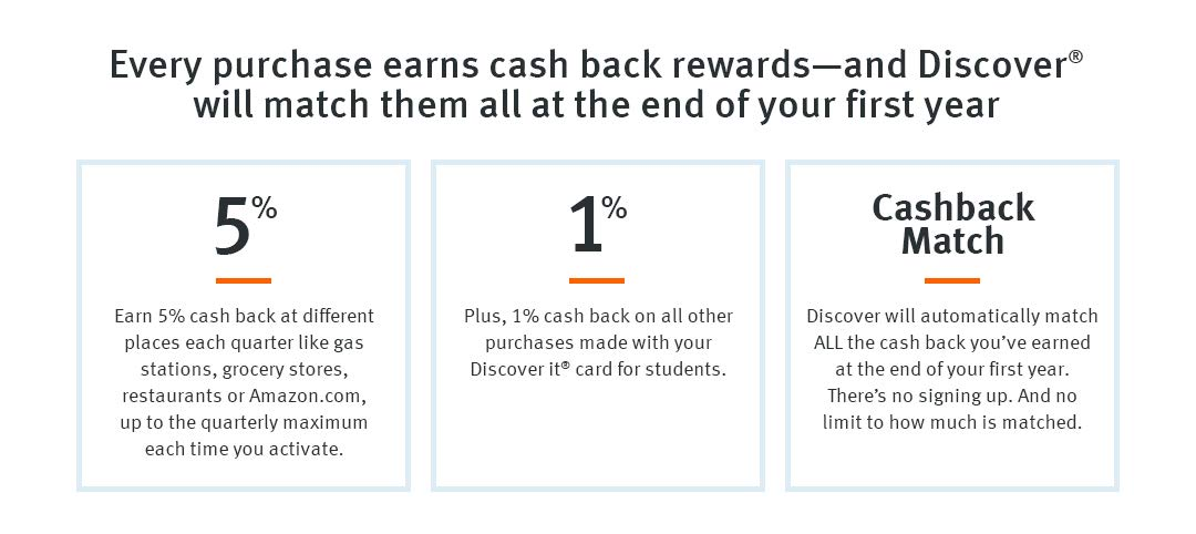 2c748a556e6 Amazon.com  Discover it® Student Cash Back  Credit Card Offers